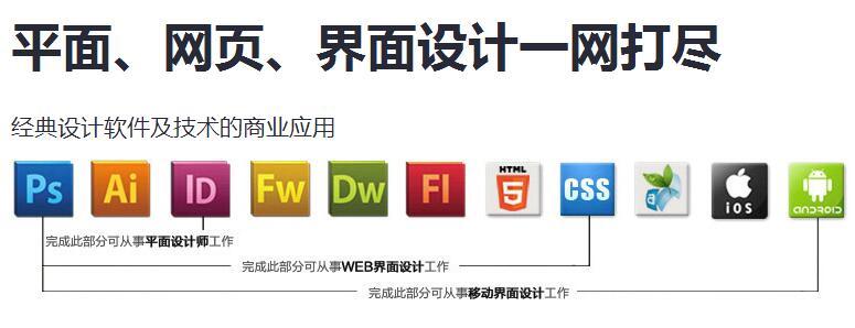 首页 新闻资讯  郑州平面设计培训, aaa数字艺术教育平面设计精英班