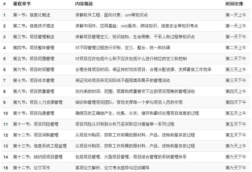 北京中软国际项目管理师培训