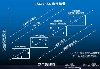 北京无人机培训