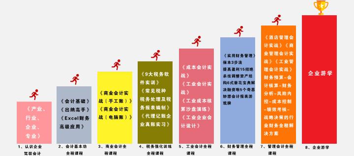 上海宝山区会计培训班有哪些可以推荐
