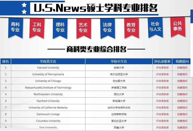 2018美国U.S.News硕士专业指南