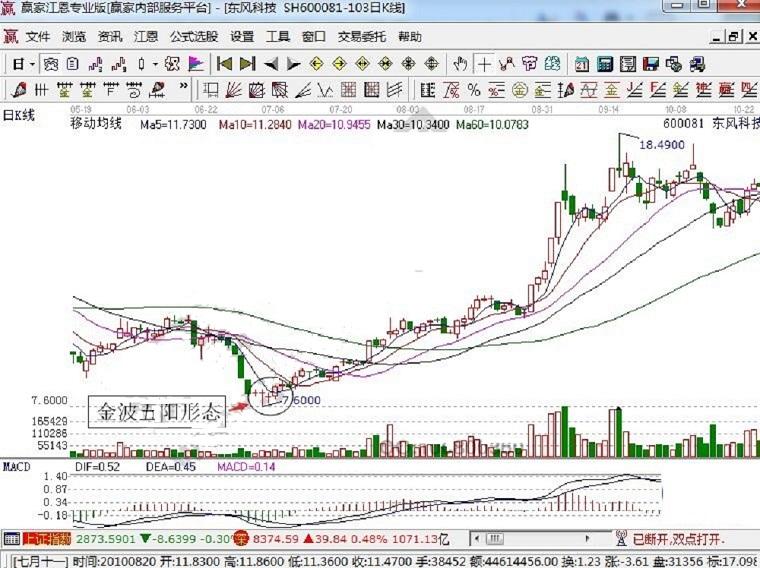 上海股票培训班
