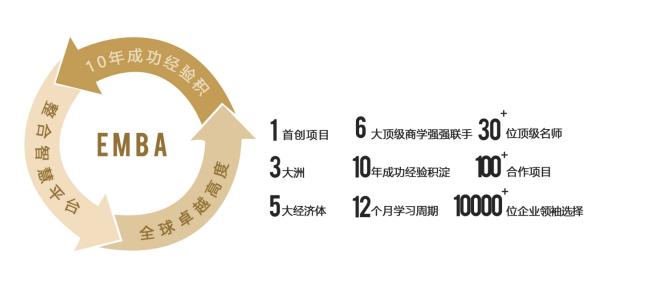 北京大学EMBA研修班