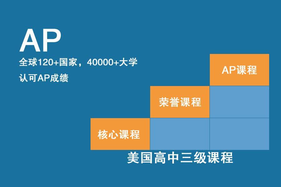 北京AP培訓課程